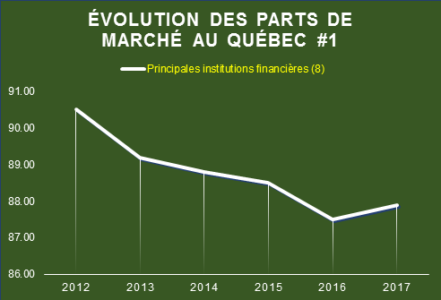 Évolution des parts de marché au Québec #1