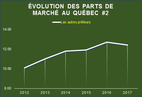 Évolution des parts de marché au Québec #2