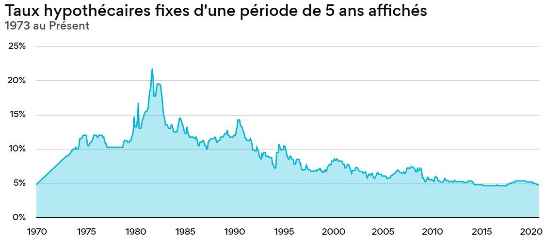 historique taux hypothecaires canada